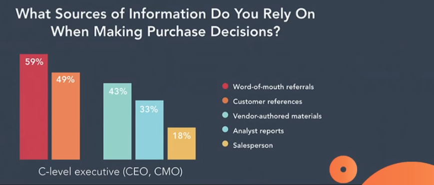 Sources of Information for Purchasing Decisions
